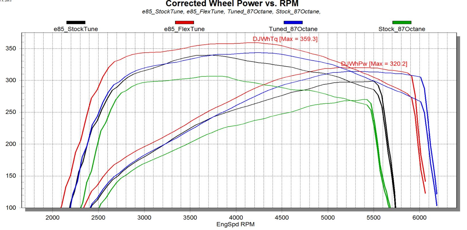 New 2018 GM Gas Coverage Now Available from Superchips